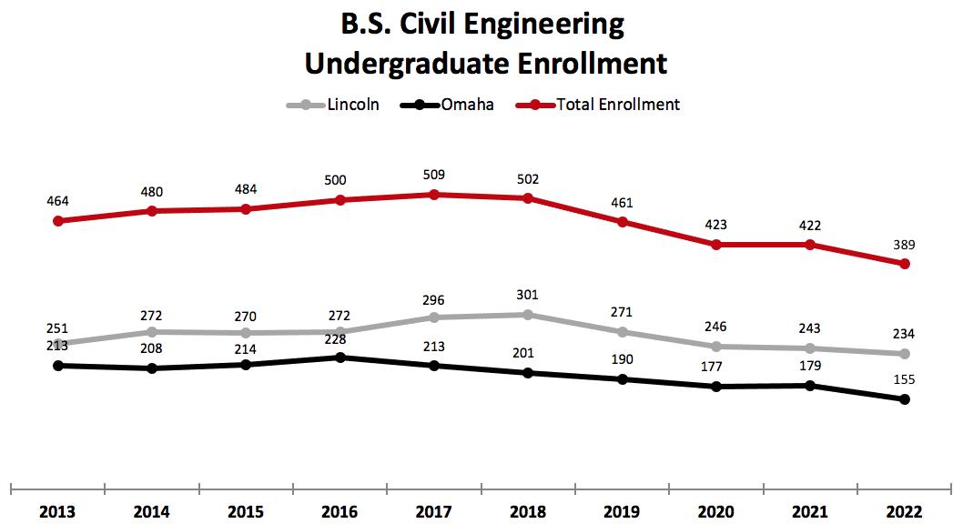 BS Civil Engineering Undergraduate Enrollment