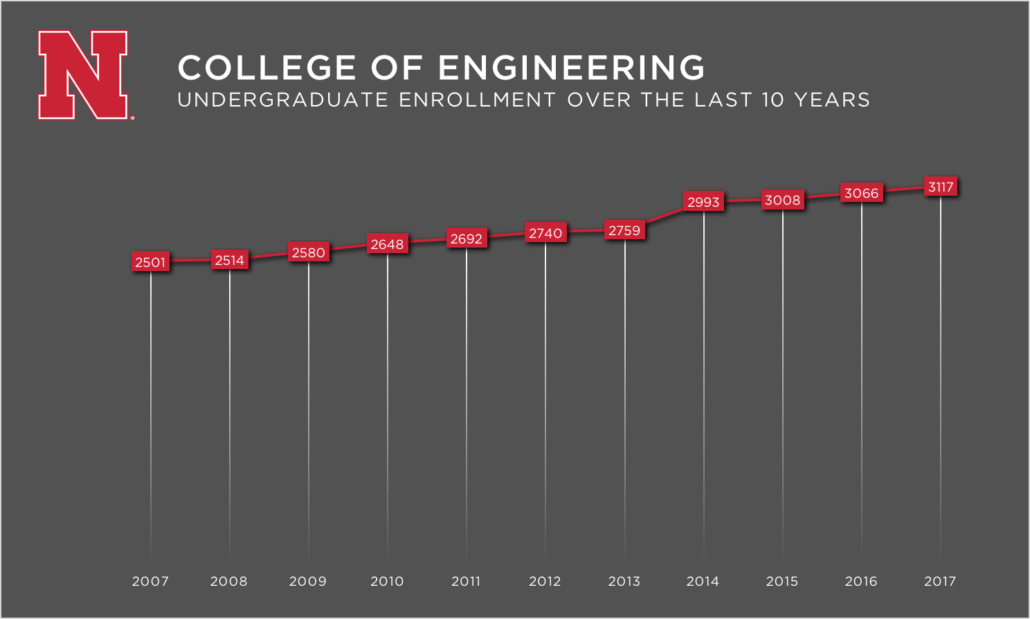 Engineering undergraduate enrollment at the University of Nebraska-Lincoln has set a record in each of the last 11 years.