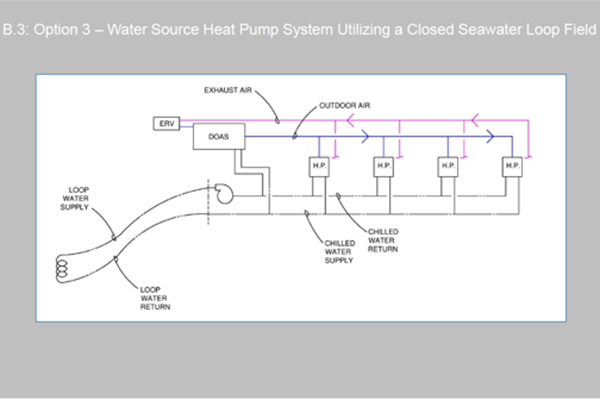 The schematic plan designed by the Systems Selection team for a loop system that would use seawater to help cool air conditioners in a building in Doha, Qatar. It was part of UNL's winning entry in Systems Selection for the 2015 ASHRAE student design competition.