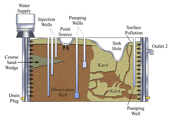 Groundwater Karst Flow Model College Of Engineering