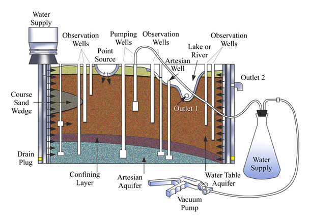 Groundwater Standard Flow Model College Of Engineering