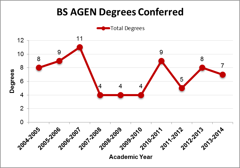 BSAE Degrees Conferred Chart