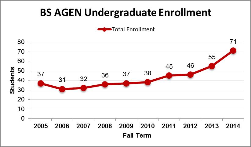 BS AGEN Undergraduate Enrollment Chart