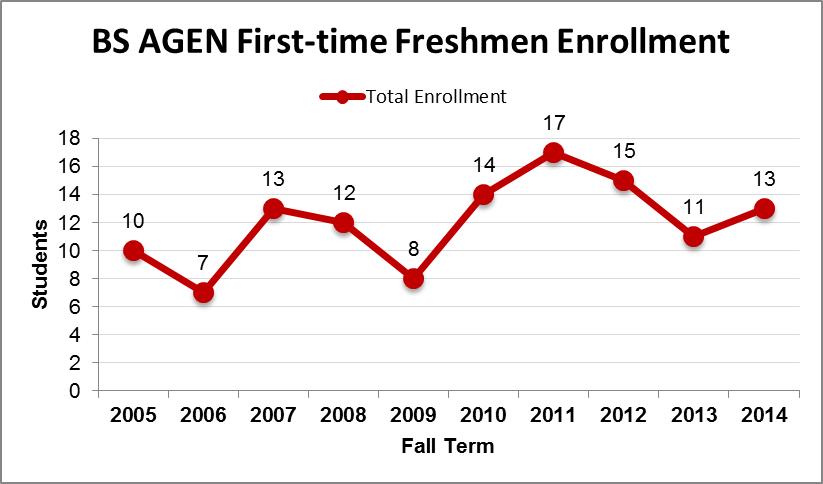 BS CHME Freshman Enrollment Chart