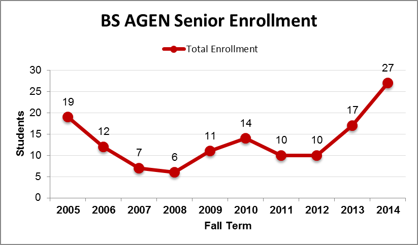 BS AGEN Senior Enrollment Chart