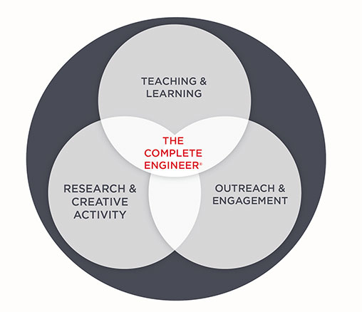 3 Circles: Teaching & Learning, Research & Creative Activity, and Outreach & Engagement. They all overlap in the middle to create The Complete Engineer.