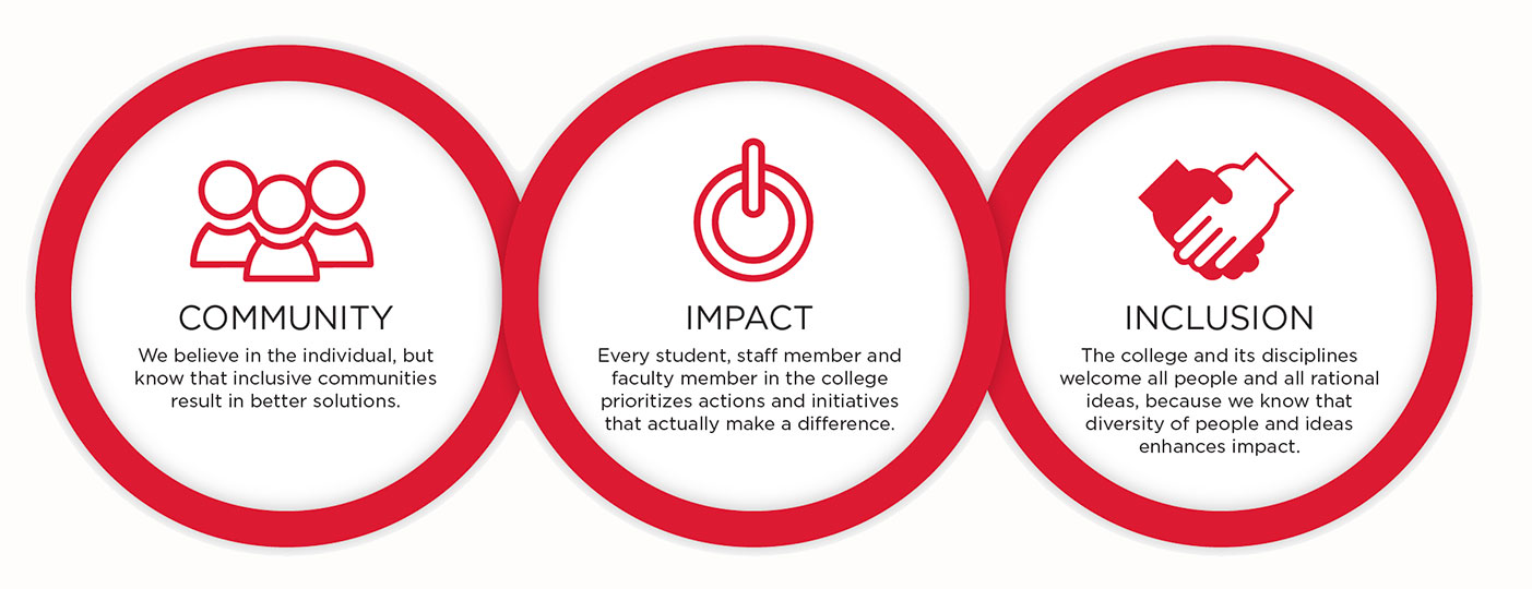 3 Circles: COMMUNITY, IMPACT and INCLUSION. COMMUNITY - We believe in the individual, but know that inclusive communities result in better solutions. IMPACT - Every student, staff member and faculty member in the college prioritizes actions and initiatives that actually make a difference. INCLUSION - The college and its disciplines welcome all people and all rational ideas, because we know that diversity of people and ideas enhances impact.
