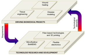 Diagram - Driving Biomedical Projects and Technology Research and Development