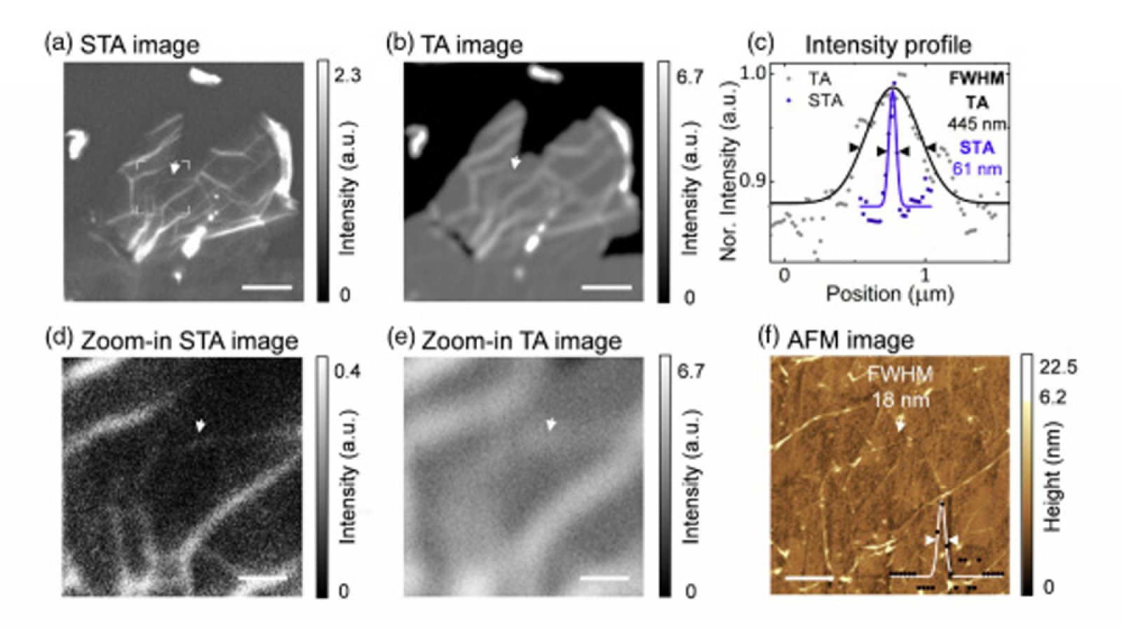 The proposed STA imaging method developed by Wei Bao's team can significantly improve the spatial resolution in contrast to conventional TA microscopy.